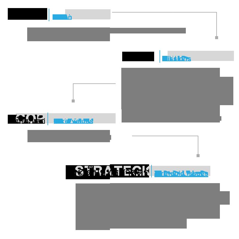 vision-mission-strategic