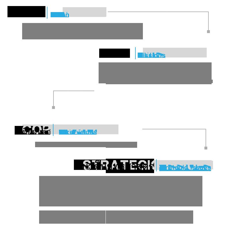 vision-mission-strategicEN